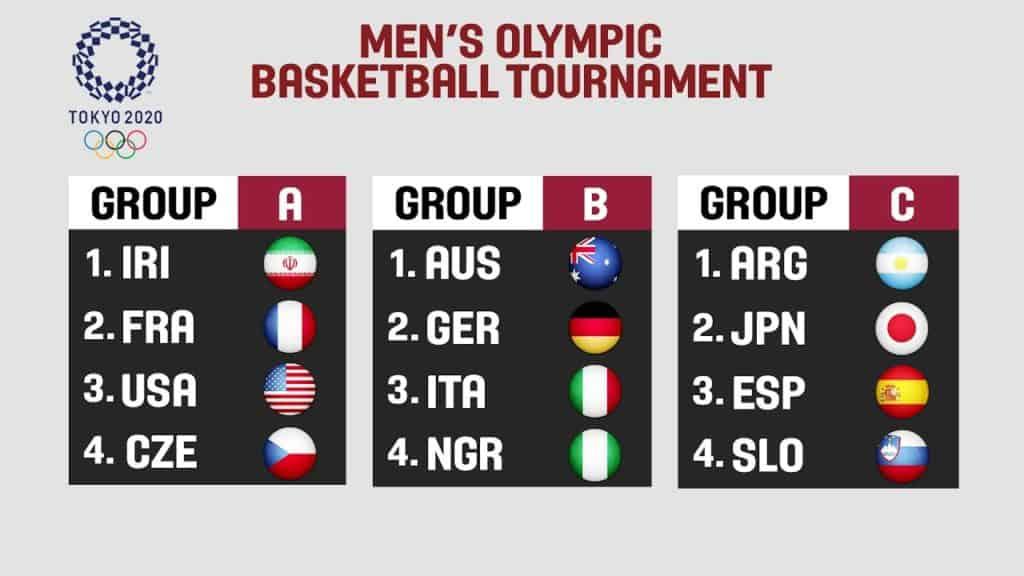 2020 tokyo olympics basketball